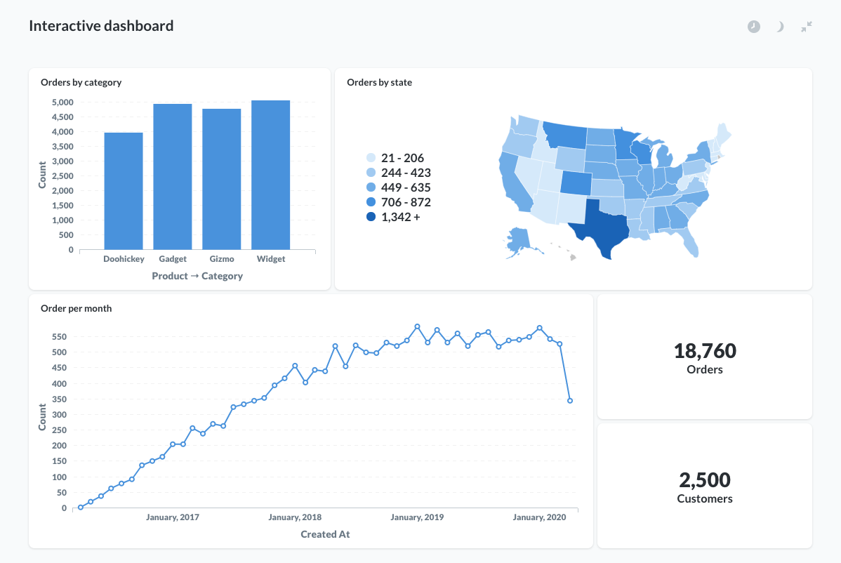 interactive-dashboard